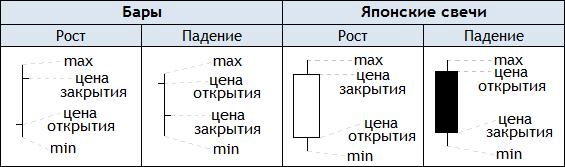 """График """"Биржа"""" в QlikView"""