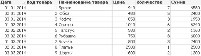 Источник данных QlikView