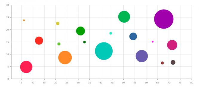 Пузырьковая диаграмма в QlikView