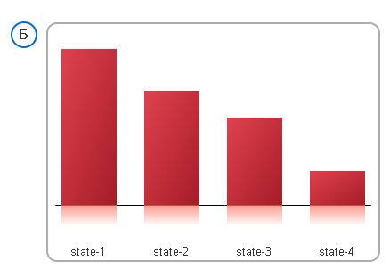 Bar Chart QlikView