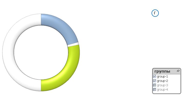 Круговая диаграмма QlikView