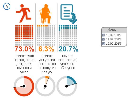 Инфографика QlikView