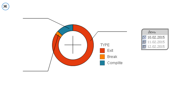 Pie Chart QlikView
