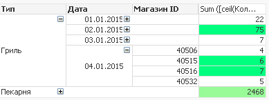 Функции агрегирования QlikView