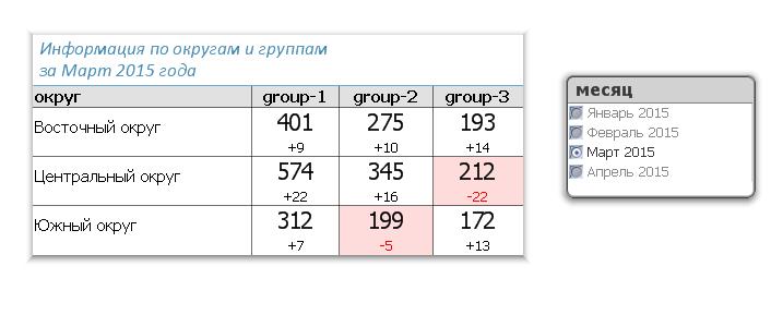 Свойства диаграммы QlikView