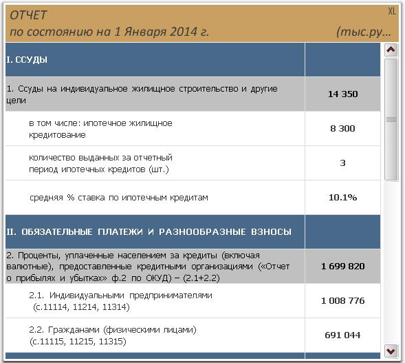 Отчет QlikView