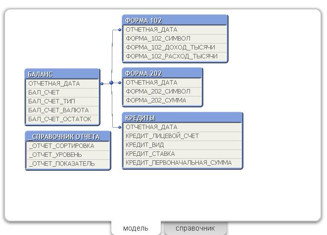 Модель данных QlikView