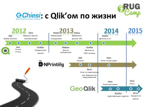 Chiesi QlikView