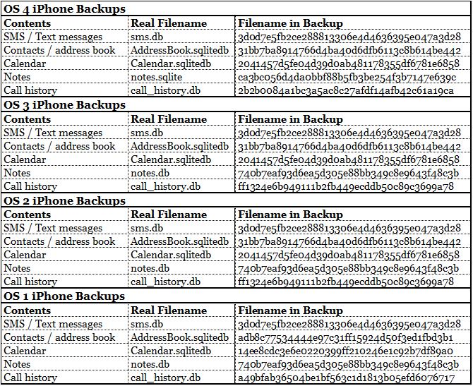 Чтение и аналитика базы данных iPhone