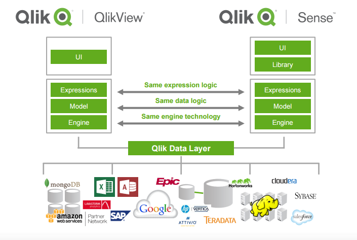 Qlik view sense data daily for Architecture qlikview