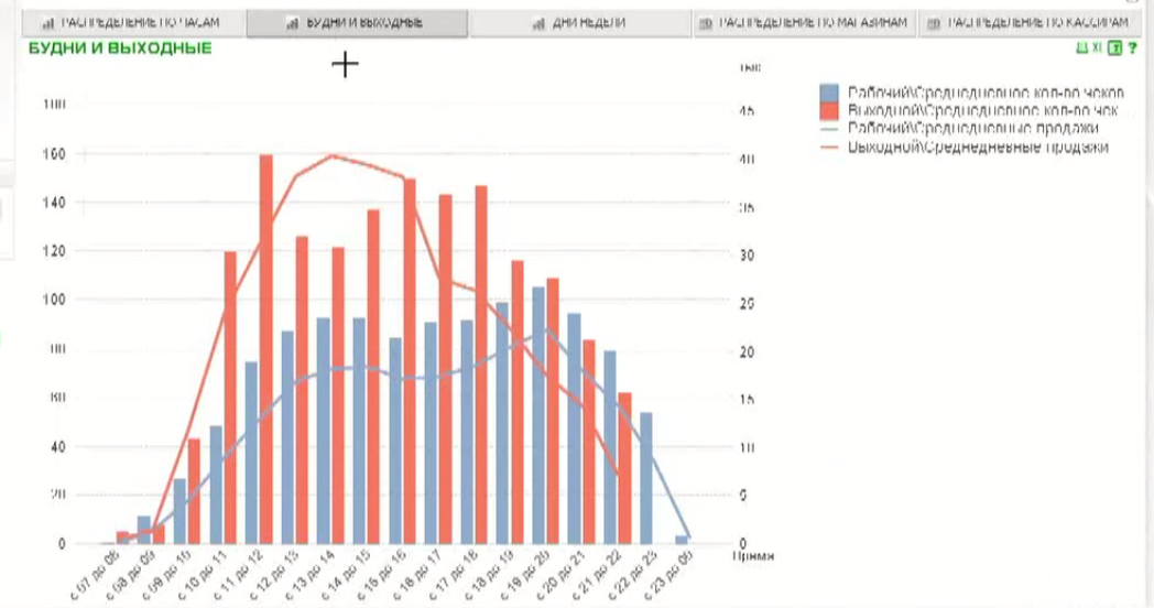 Анализ продаж в QlikView