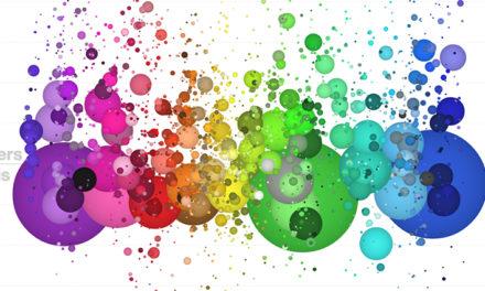 Qlik Sense: расширения для визуализации