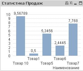 Визуализация статистики продаж