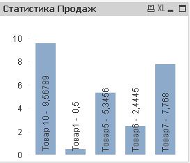 Статистика продаж