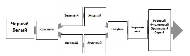 QlikView Vizualization