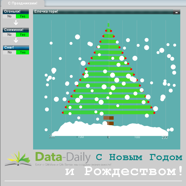 QlikView Christmas Tree
