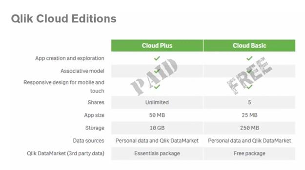 Qlik Sense Cloud Plus