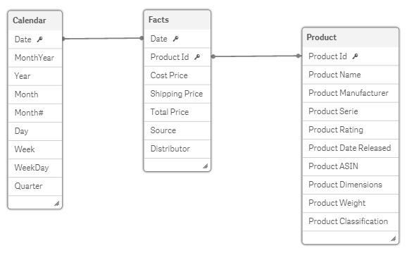 Модель данных в Qlik Sense