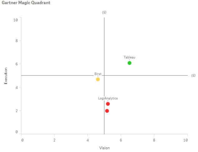 Gartner Magic Quadrant for Business Intelligence and Analytic Platforms