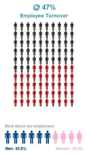 Инфографика в QlikView