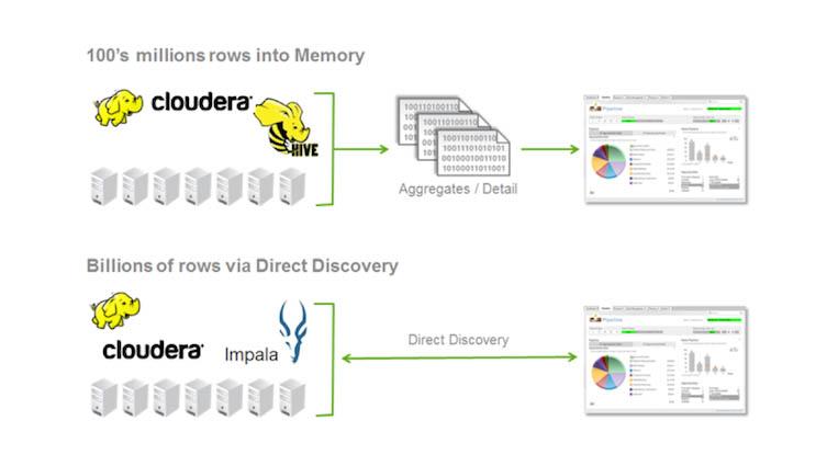 Cloudera Enterprise + Qlik Sense: Анализ больших данных