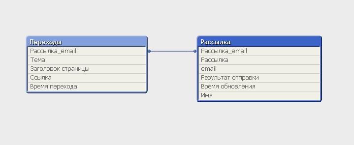 e-mail маркетинг рассылки