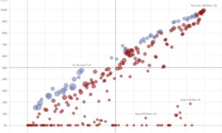 Перцентиль: Альтернативный взгляд на данные