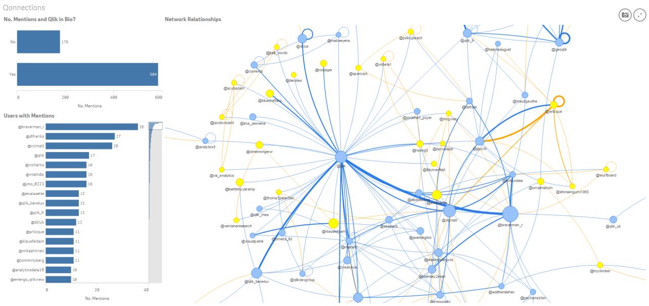 Network Vis Chart