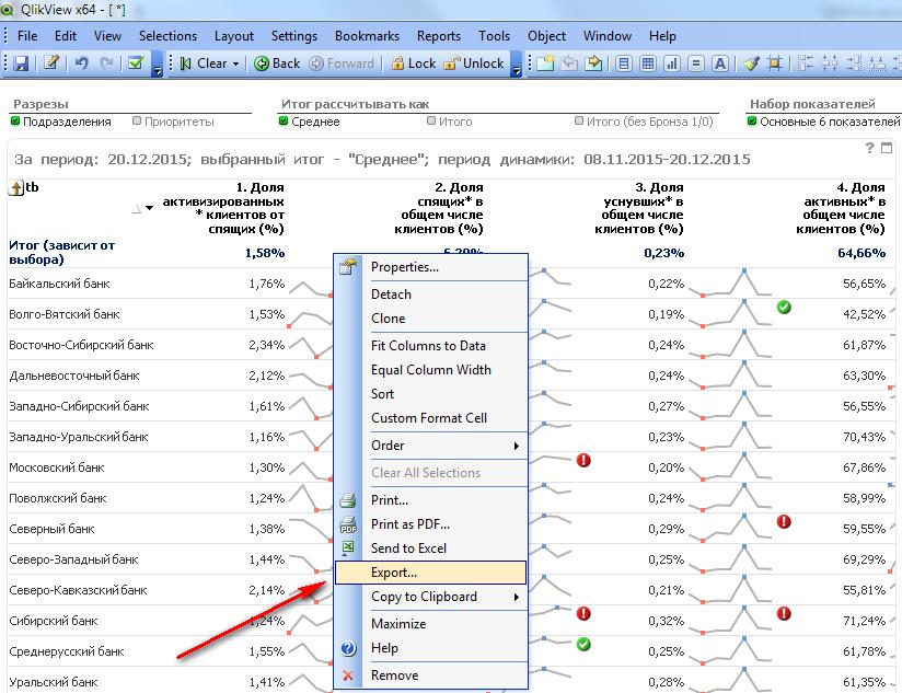 """Автоматически созданный замещающий текст: QlikVievvxS4 - File Edit View Selections Layout Settings 800kmarks Forward Reports Tools ДГ Ип[осК 0 bject Window Неф Clear О Приоритеты Подразделения Васк 12.2015 Набор показателей Основные показателей 4. Доля активные в общем числе клиентов (%) Итог рассчитывать Среднее О Итого """"среднее""""; период 2. Доля спящие в общем числе клиентов (%) Properties.. Detach Clone Fit Columns to 0ata Equal Column Width Sort Custom Format Сел 0rder Clear ДП Selecticns Print... РОЕ... Send to Excel Export... Сору to Clipboard Maximize Неф Remove О Итого (без Бронза динамики: 08.11.2015-20. З. Доля уснувшие в общем числе клиентов (%) за период: 20.12.2015; выбранный итог - 1. Доля активизированных клиентов от спящих (%) Итог (зависит от выбора) Байкальский банк Волго-Вятский банк Восточно-Сибирский банк Дальневосточный банк Западно-Сибирский банк Западно-уралвский банк Московский банк Поволжский банк Северный банк Северо-Западный банк Северо-Кавказский банк Сибирский банк Среднерусский банк Уральский банк"""