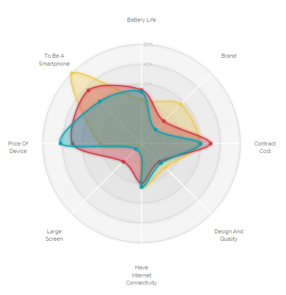 D3 radar chart - New version