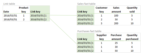 Link table example