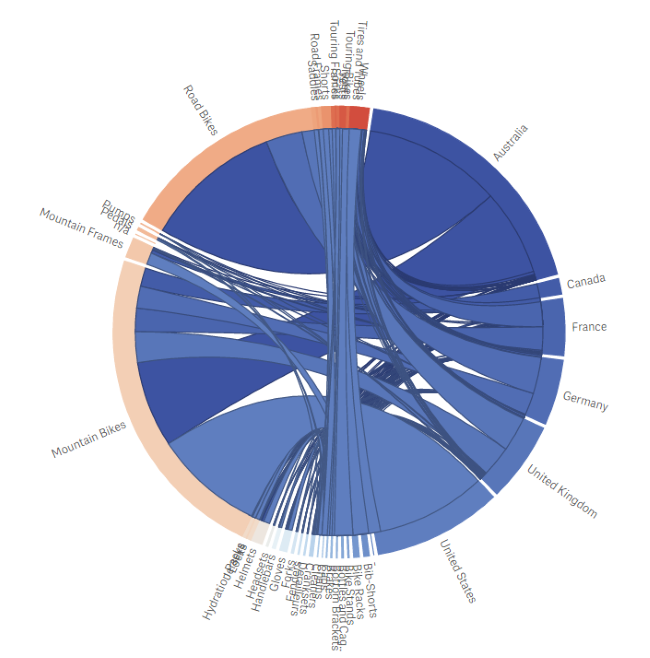 qlik sense extensions - dependency-wheel-chart