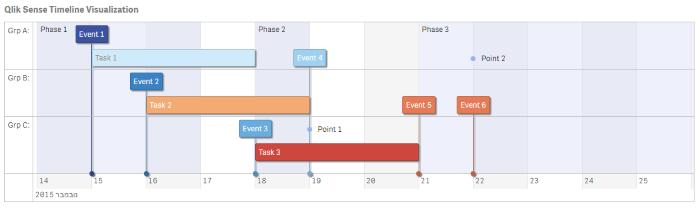 qlik sense extensions interactive timeline