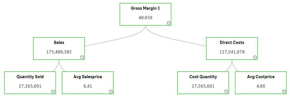 Gross margin hierarchy