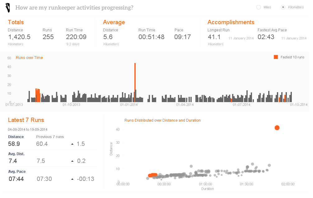 Runkeeper_Dashboard