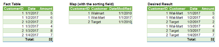 Use Case 2 Desired Tables