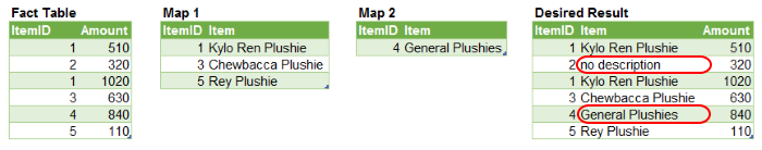 Use Cas 7 Tables