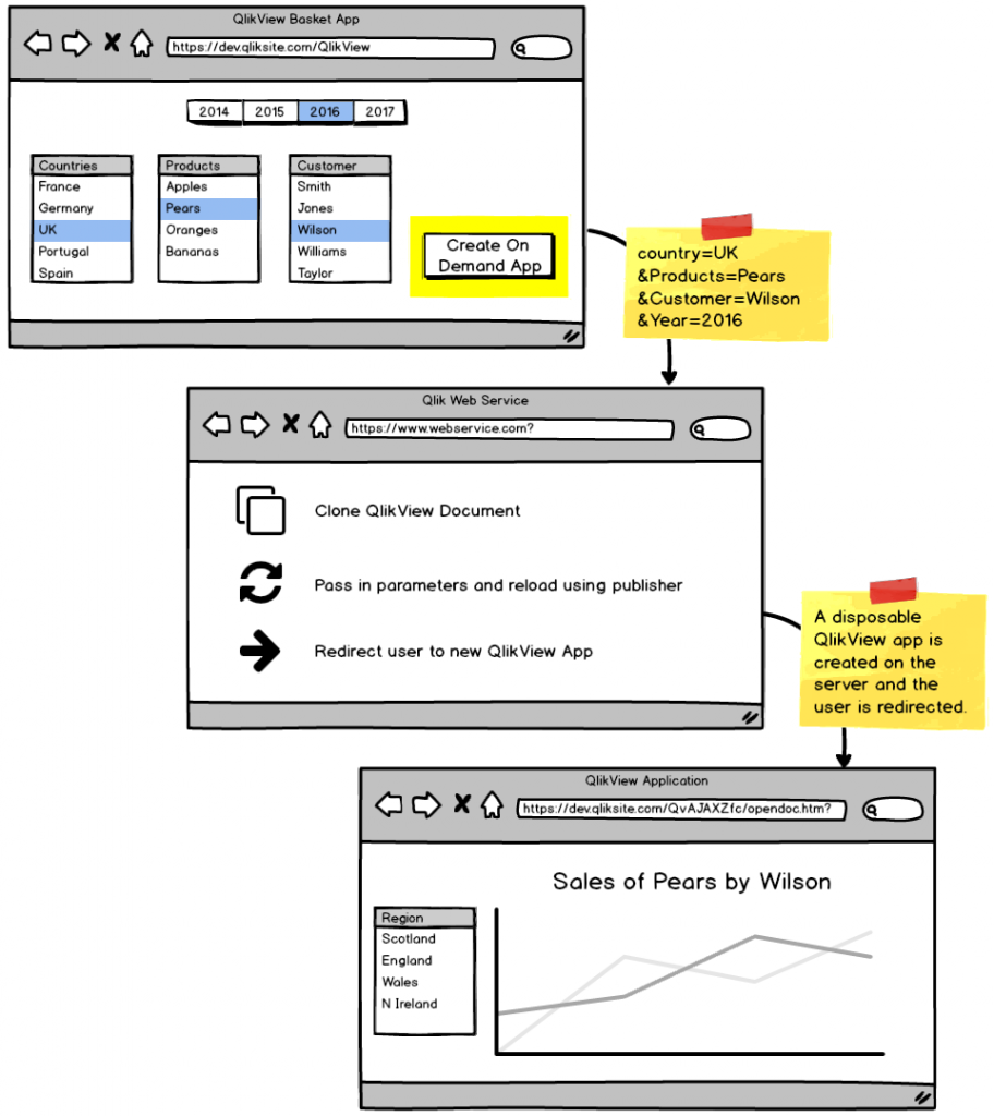 Image showing steps to create an on demand QlikView application