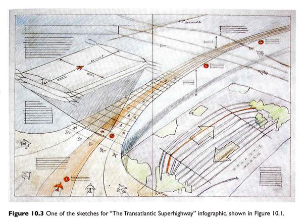 "Sketch of ""The Transatlantic Superhighway"" by John Grimwade"
