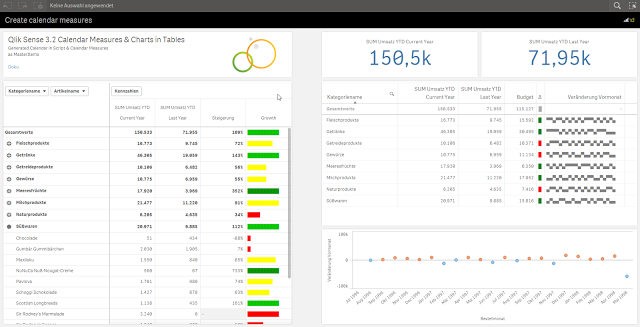 ALT Qlik Sense Data Visualization