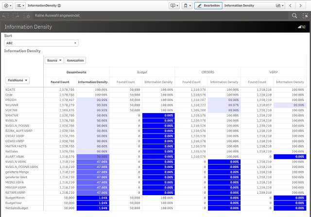 QlikView Information Dansity
