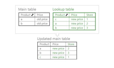 QlikView: Объединение таблиц без потери производительности