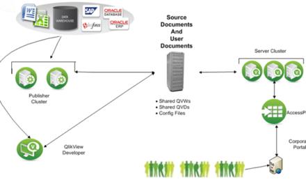 Qlikview Server: потребление памяти и работа с кешем
