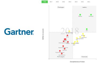 Gartner BI Magic Quadrant 2018: обзор рынка бизнес-аналитики