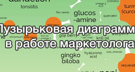 Пузырьковая диаграмма в работе маркетолога