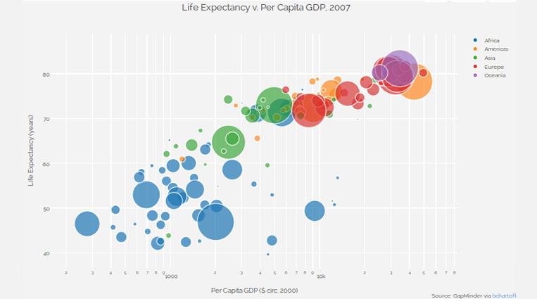 Альманах визуализации, выпуск №2/6. Bubble Chart по-новому: объемное сравнение в QlikView