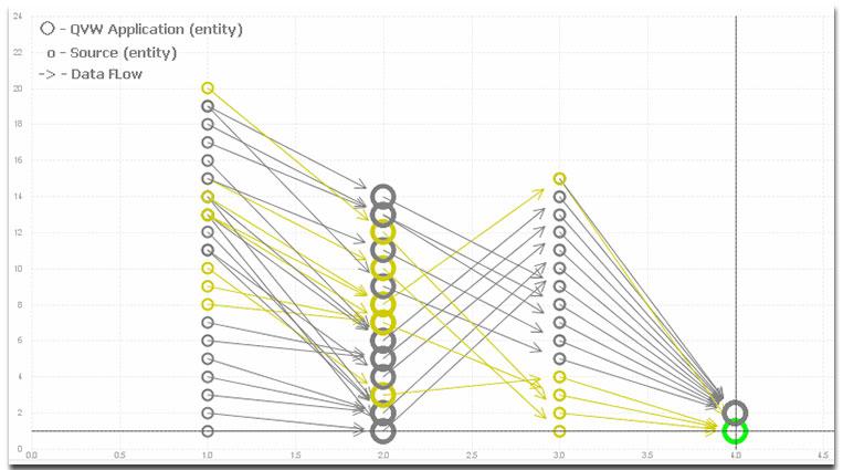 Приложение Lineage-Dependency Analyzer: визуализируем структуру решения QlikView