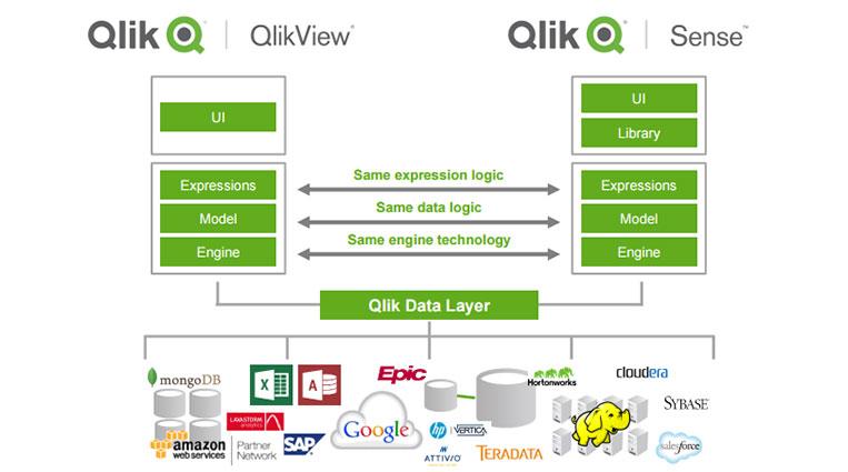 Аналитические инсайты с Qlik… View и Sense