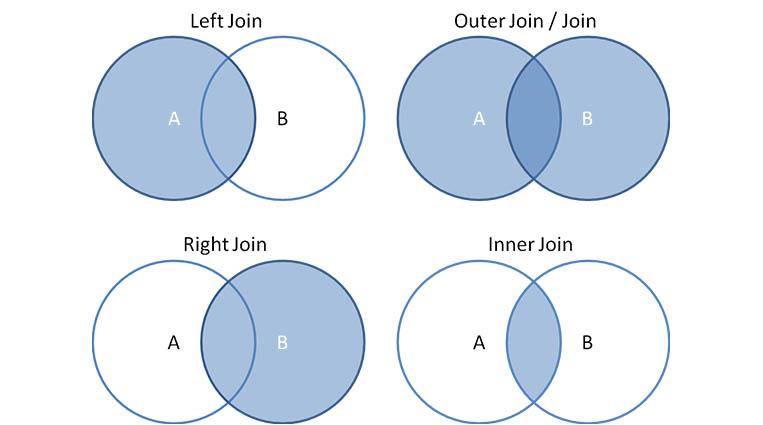 Слияние таблиц для новичка: JOIN