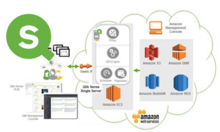 Облачная аналитика: Amazon Web Services + Qlik Sense Enterprise